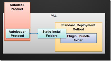 Autodesk Autoloader White Paper - AutoCAD DevBlog