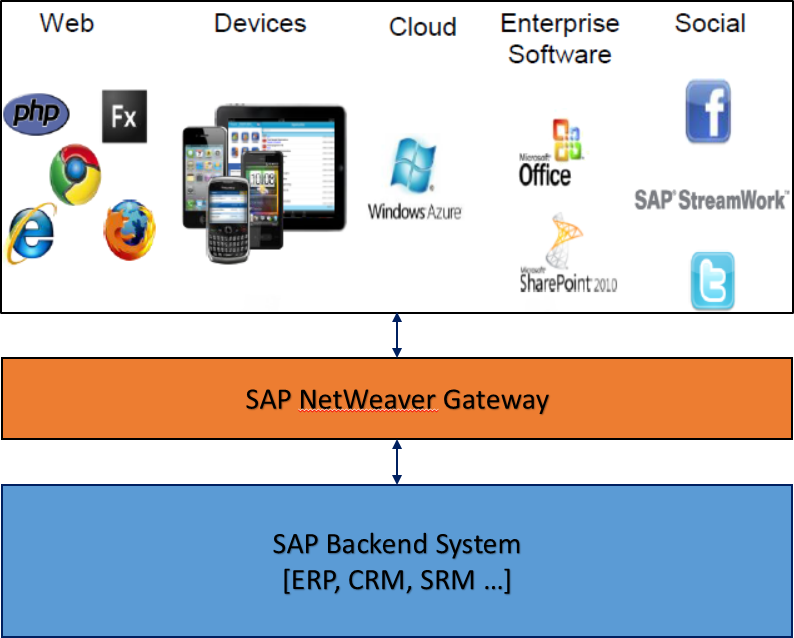 Integrating SAP with Autodesk products using SAP NetWeaver