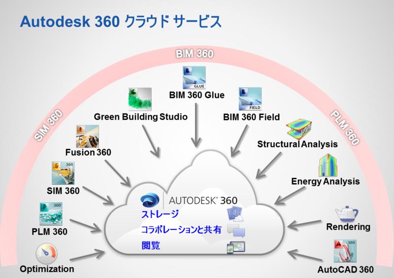 Autodesk360Services