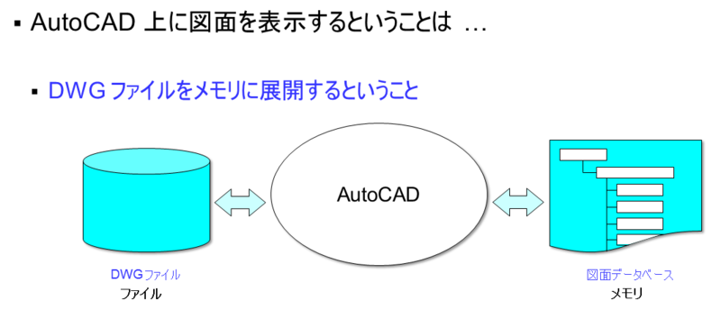 DrawingDatabase