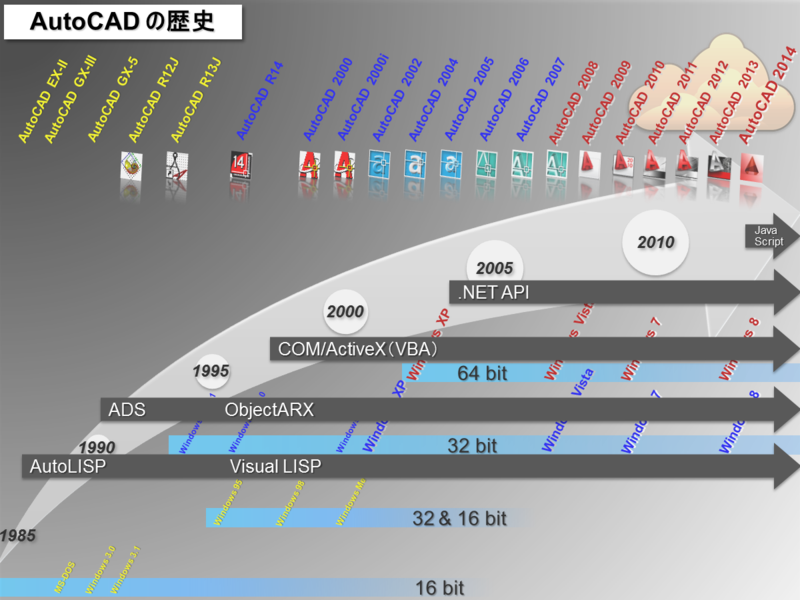 AutoCAD_API