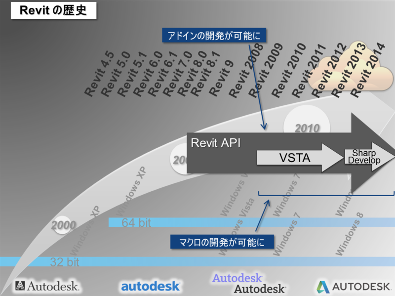 Revit_API