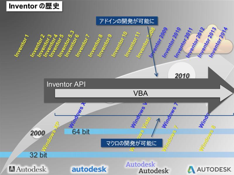 Inventor_API