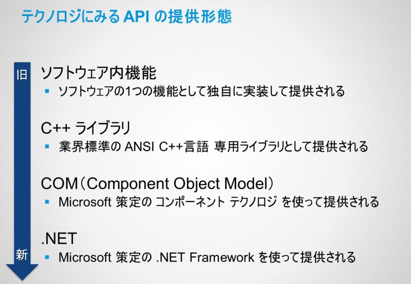 API_Tech_History