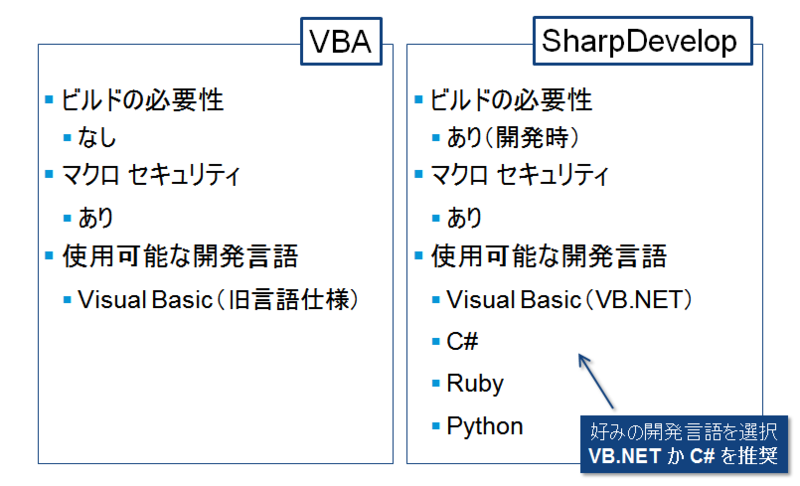 VBA_SharpDevelop