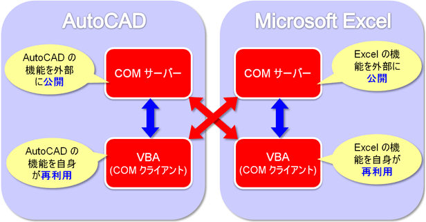 AutoCAD のカスタマイズを手助けする AutoCAD API - Technology