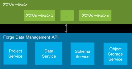 Data_management_api