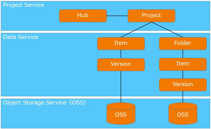 Storage_structure