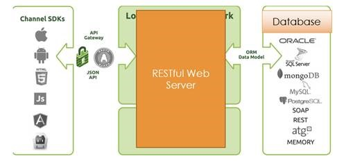 Restful website architecture with node and angular lets make a simplest sample to demo the idea a web server with nodejs express and a browser client with angularjs the idea is to make a todo list ccuart Image collections