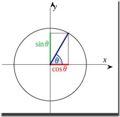 247px-Sin-cos-defn-I.svg[1]