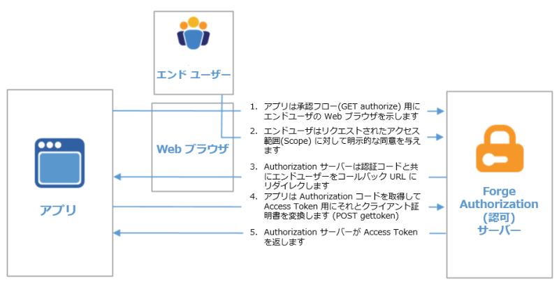 3_legged_authentication_steps