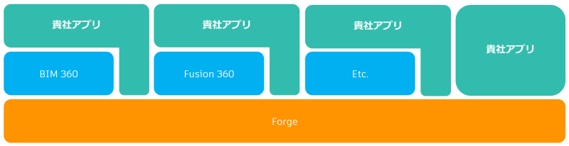 Forge_apps