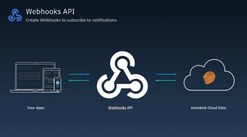 Webhooks_api
