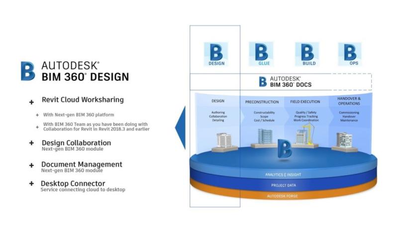 BIM-360-Design-image-1024x615