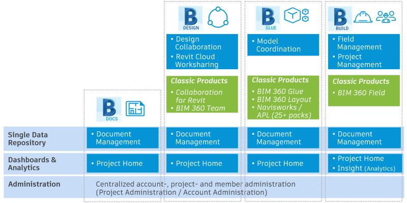 Detail_of_bim_360_platform