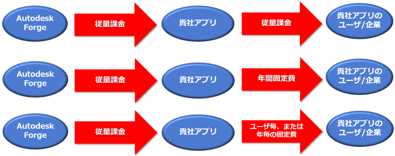 Forge_business_model