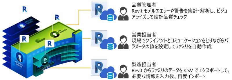 DesignAutomationRevit3