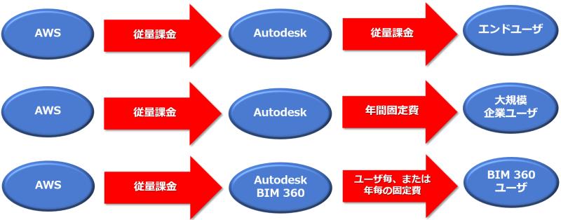 Cloud_business_model