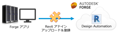 DesignAutomationRevit10