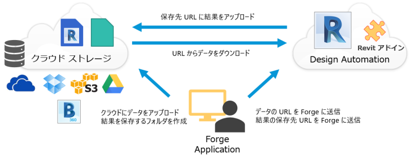 DesignAutomationRevit2