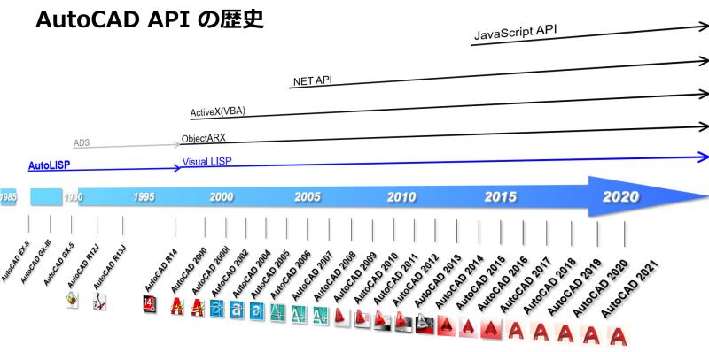 Autocad_api_history