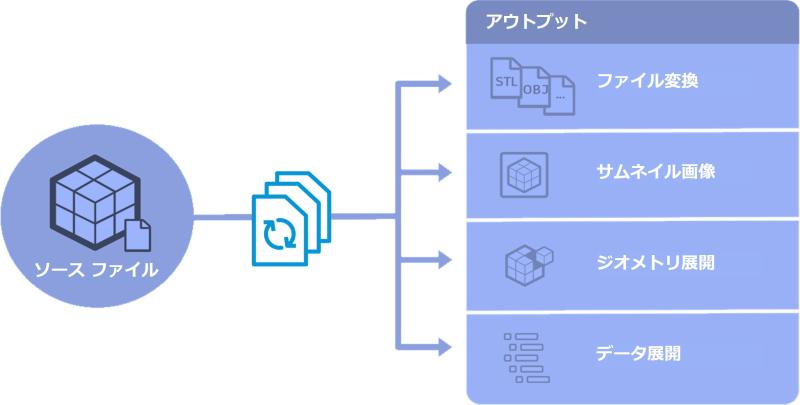 Model_derivative_api